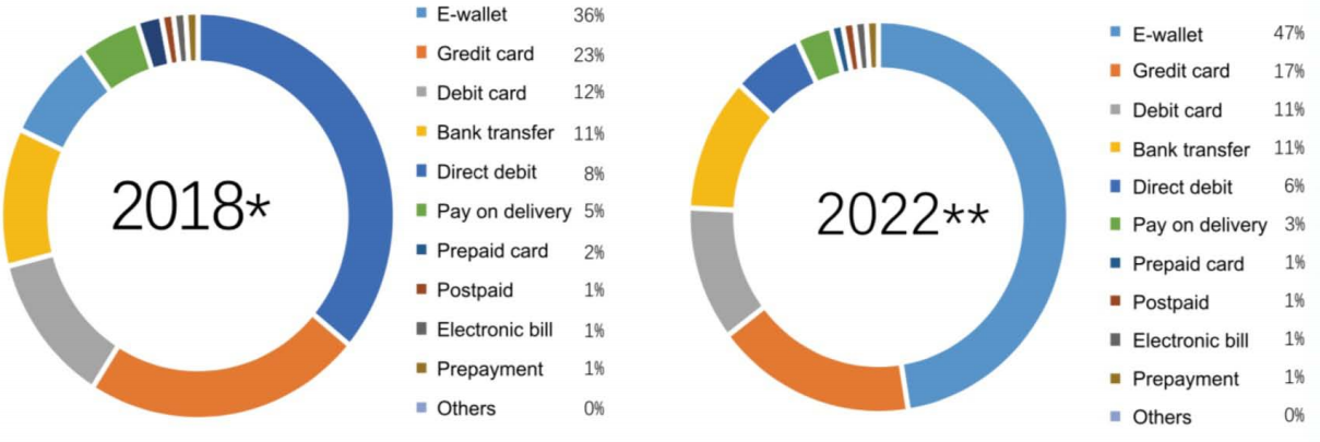 E-Payment Chinese Tourist industry analysis
